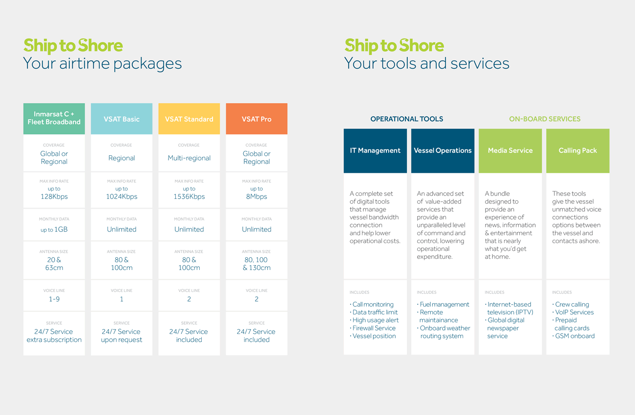 Ship to Shore airtime packages